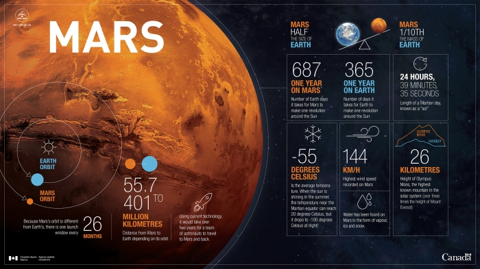 Planet Mars in numbers - Infographic
